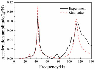 Comparisons between frequency response functions of experiment  and those of simulation in vertical direction