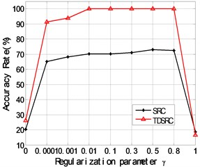 The relationship between the classification accuracy rates obtained respectively by TDSRC and SRC and the scalar constant γ for the bearing dataset