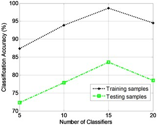 The relationship between the classification accuracy and the number of classifiers for the gearbox dataset