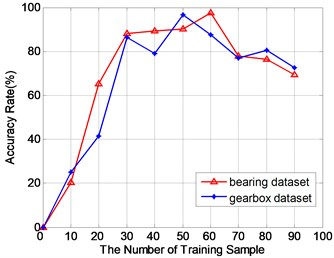 The relationship between the classification accuracy and the number of training samples