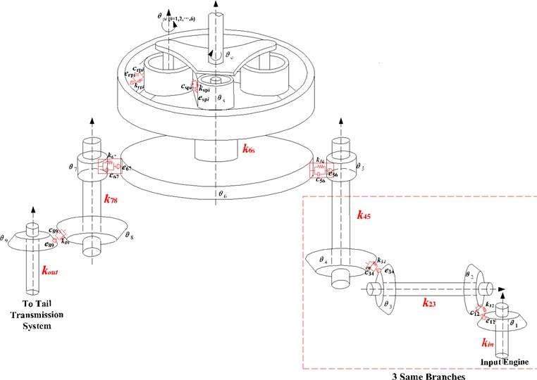 Model of three-engine helicopter transmission system