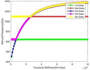 Impact of each shaft's torsional stiffness on first five orders natural frequency