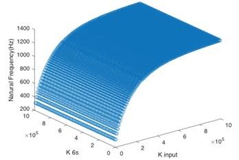 Matching relationship on torsional stiffness of key shafts