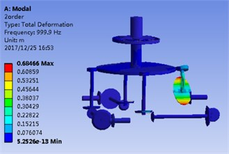 Model shape of transmission system corresponded by first 5 orders