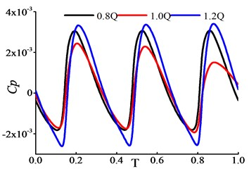 Time domain in P03, P13 and G points under various flow rates