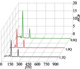 Frequency domain in P03, P13 and G points