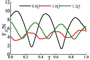 Transient radial force variation