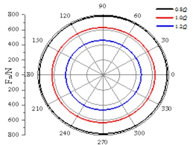 Distribution of axial force