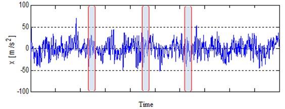 Segmentation of the test signal