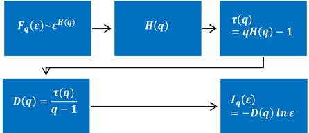 Algorithm of determining the parameterised Renyi entropy