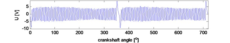 Resampling signal example during two revolutions of the crankshaft at 3000 rpm:  a) synchronizing signal of crankshaft induction sensor, b) vibration signal in time domain  (raw data), c) vibration signal in crankshaft angle domain (resampled data)