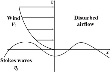 The sketch of the disturbance between wind and Stokes waves