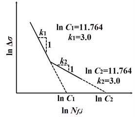 The two-segmented S-N curve for the following fatigue damage analysis [6]