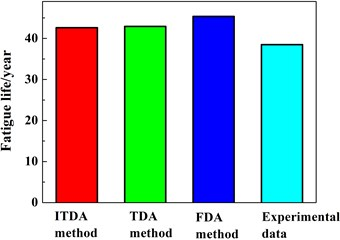 The estimated fatigue life using four methods: a) the ITDA method, b) the TDA method,  c) the FDA method, d) the experimental evaluation [23]