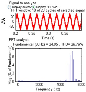 Current and current harmonic spectrum  of A-phase on converter side for  PWM rectifier with LCL filter