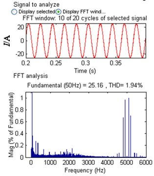 Current and current harmonic spectrum  of A-phase on grid side for  PWM rectifier with LCL filter