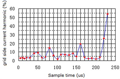 Sampling time and current harmonic spectrum on grid side