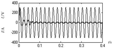 Current of A-phase on converter side and voltage of A-phase on grid side