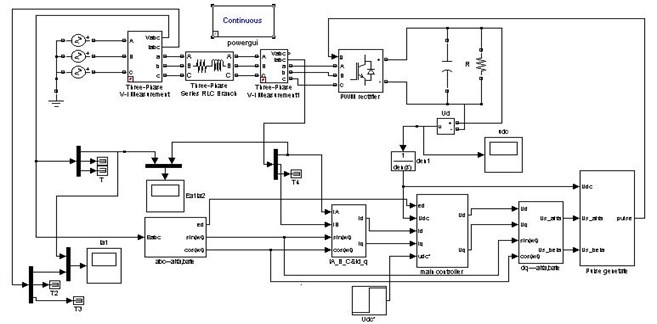 Simulink of the fixed switching frequency control strategy for PWM rectifier with L filter