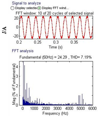 Current and current harmonic spectrum of A-phase on grid side for PWM rectifier with L filter