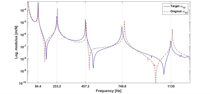 Comparison of the measured FRFs of original and target beams