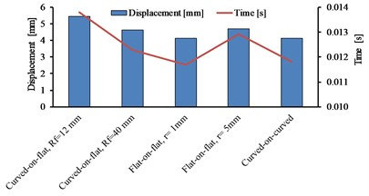 a) The vertical velocity of femoral indenter during time history, b) the maximum vertical displacement and the time taken by femoral indenter to reach its maximum displacement
