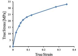 Nonlinear true stress versus true strain of UHMWPE [9]