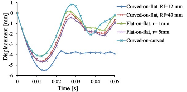 The displacement of tibial base at the contact center in vertical direction for all models