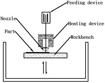 Principle diagram of FDM technology