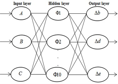 Structure of neural network