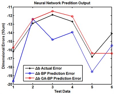 The prediction result of dimensional errors