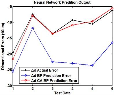 Precision prediction model in FDM by the combination of