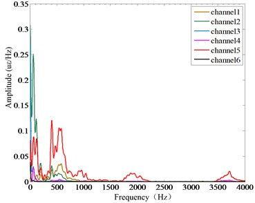 Strain frequency response function of sorting arm at different speeds: a) 4 Hz, b) 6 Hz, c) 10 Hz