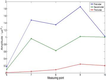 Modal frequency amplitude at different speeds: a) 0 Hz, b) 4 Hz, c) 6 Hz, d) 10 Hz, e) 12 Hz