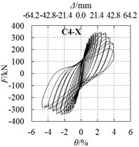Hysteretic curves and skeleton curves (continued)