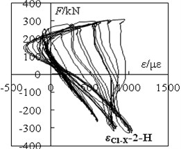 'F-ε' hysteretic loops of specimen C1-X