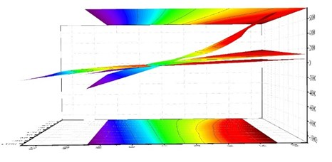 Bottom cross-section of lower column strain distribution under different load