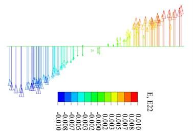 Bottom cross-section of upper columns strain distribution at peak load