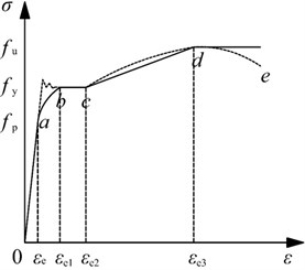 Simplified stress- strain curve of steel