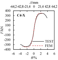 Load-displacement (draft angle) curves comparison between FEM results and test results
