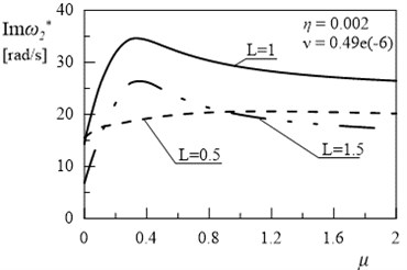 Dependency between second eigenvalue and coefficient μ (η= 0.002, ν= 0.49e(-6))