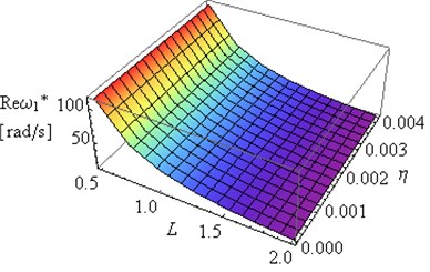 Influence of L and coefficient η on Reω1* and Imω1* (μ= 0.4, ν= 0.49e(-6))