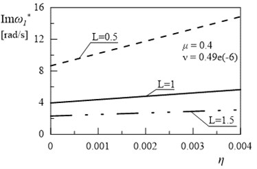Dependency between first eigenvalue and coefficient η (μ= 0.4, ν= 0.49e(-6))