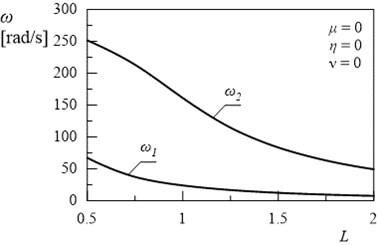 Dependency between first two natural frequencies of frame and length L (η= 0, μ= 0, ν= 0)