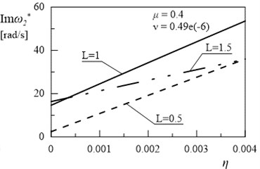 Dependency between second eigenvalue and coefficient η (μ= 0.4, ν= 0.49e(-6))
