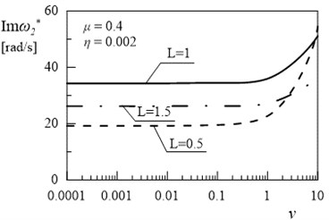 Dependency between second eigenvalue and coefficient ν (μ= 0.4, η= 0.002)