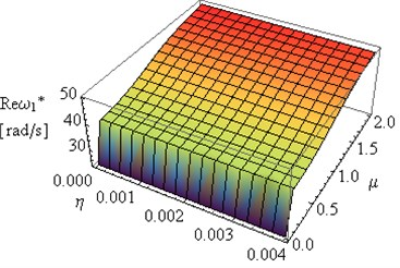 Influence of coefficients μ and η on Reω* and Imω1* (L= 2, ν= 0.49e(-6))