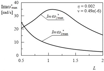 Dependency between the Im(ωmax*) and the length L (for η= 0.002, ν= 0.49e(-6))