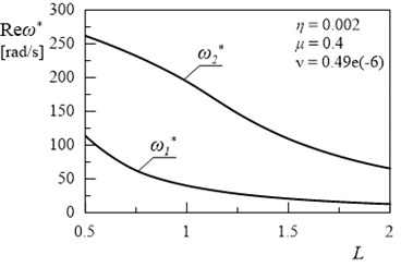 Dependency between first and second eigenvalue and length L (η= 0.002, ν= 0.49e(-6), μ= 0.4)