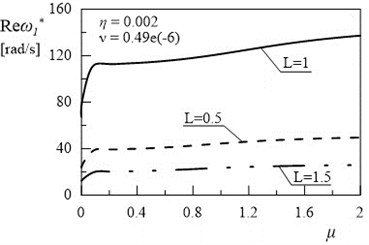 Dependency between first eigenvalue and coefficient µ (η= 0.002, ν= 0.49e(-6))